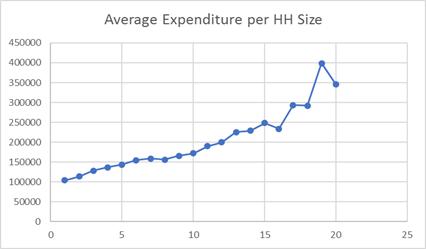 AVG HH TE vs HH Size