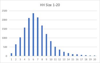 HHSize1t20