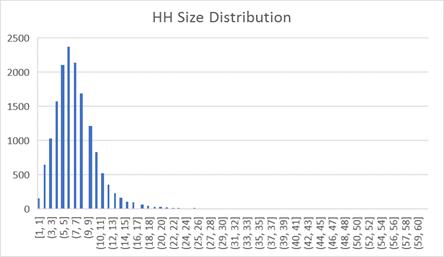 HHSizeDist1t60
