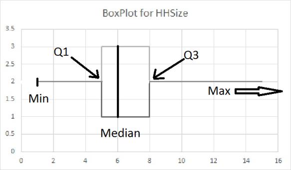 BoxplotHHS