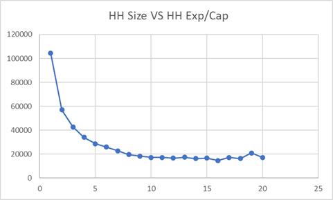HH ExpPerCap vs HH Size